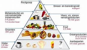 Buikpijn koolhydraatarm dieet
