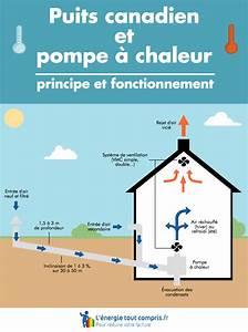 Puit Canadien Avis : pompe a chaleur air eau pas cher cheap je me pose la ~ Premium-room.com Idées de Décoration