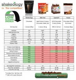 Shake Comparison Chart