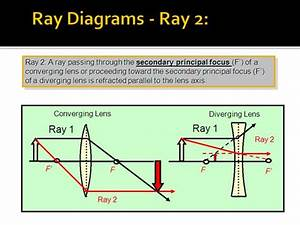 Lenses And Ray Diagrams