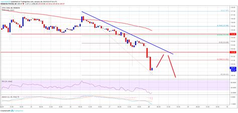 Ethereum Price Analysis: ETH Breaks Down, Turned Sell on ...