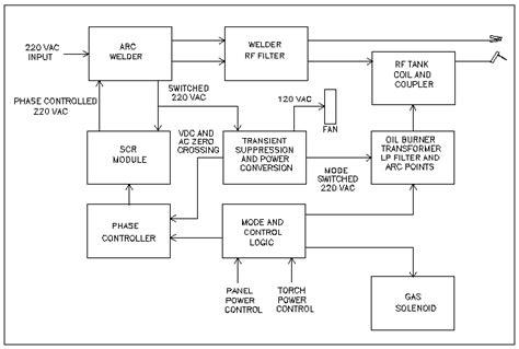 tig welder  power control