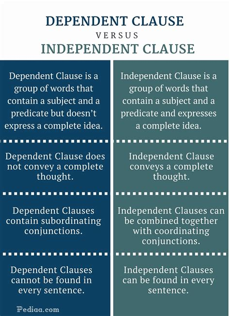 Difference Between Dependent And Independent Clause