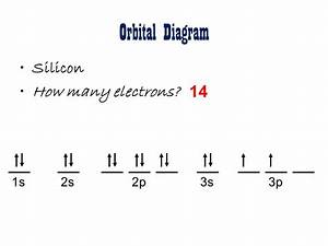 How Does We Find The Electron Configuration For Silicon