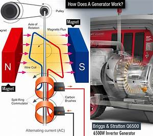 How Does A Generator Work  An Indepth Guide To Generators