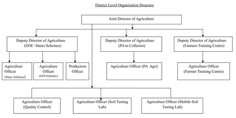 Organization In Tamil by Agriculture Perambalur District Government Of Tamil