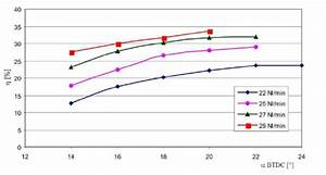 Effect Of The Injection Advance Angle On Engine Efficiency