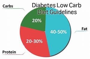 Keto Diet Pie Chart Is A Low Carb Diet Healthy