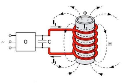 Устройство вихревого индукционного нагревателя включает.
