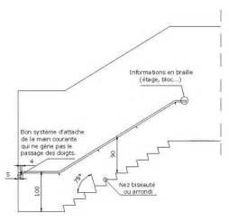 Emmarchement Escalier Norme by Escalier Hauteur Marche Resalals Com