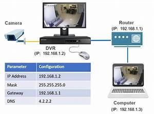 Hikvision Dvr Network Setup  For Local Network Access