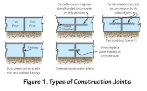 Plate Dowels In Concrete Slabs