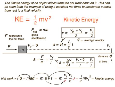 So the work only at the end becomes kinetic energy. Kinetic Energy