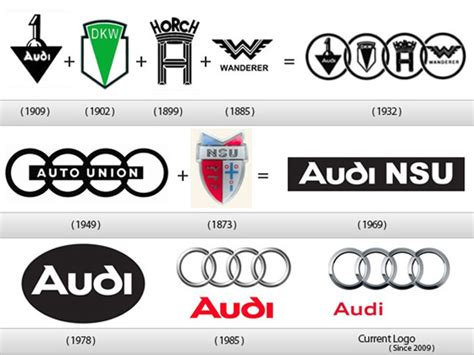 first audi logo little known facts about some of the most popular logos in