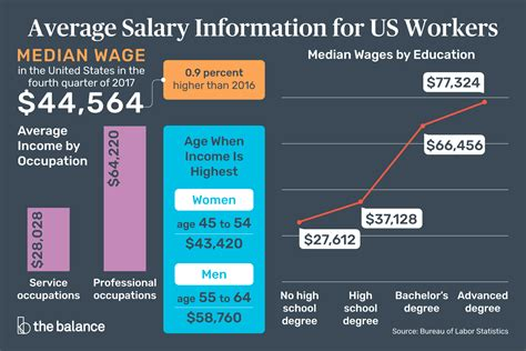Health Information Technology Pay Scale by Average Salary Information For Us Workers