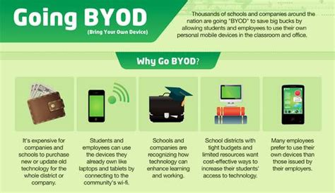 byod infographic lessonpaths