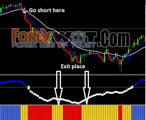 forex ema macd profit keeper trading strategy forex