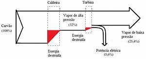 3  Diagrama De Sankey Para A Planta De Cogera U00e7 U00e3o