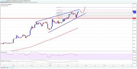 Stocks, china and the dollar: Bitcoin Cash Price Technical Analysis - BCH/USD To Surge Above $1,300 | NewsBTC