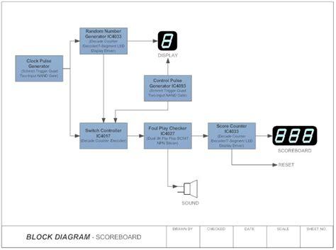block diagram what is a block diagram