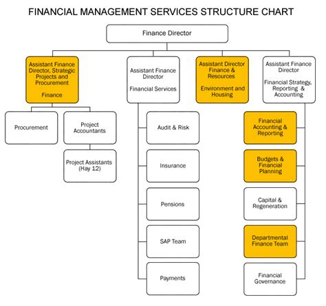 bureau of finance accounting department structure related keywords
