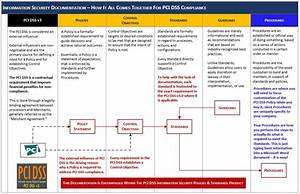pci dss it security policies standards affordable With information security standards template
