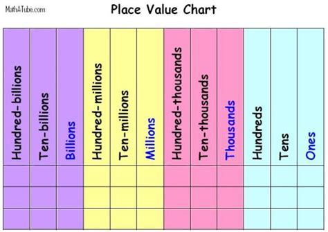 place value chart place value and rounding
