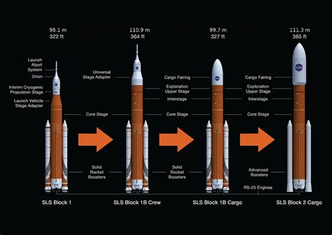 Space Launch System - Wikipedia