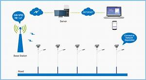 Iot Smart Street Lighting Control System