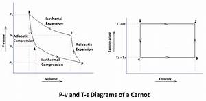 Carnot Cycle  Working Principle  U0026 Processes With  Pv