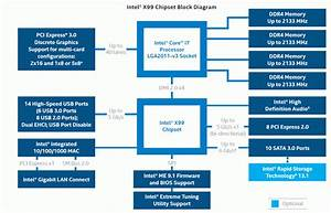 Core I7 6950x    6900k    6850k  U0026 6800k Processor Review