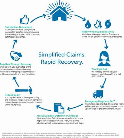 Insurance Claim Claims Industry Trust Infographic Property