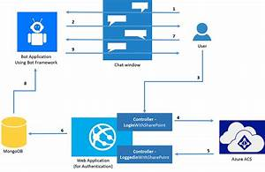 Chat Bot With Sharepoint Authentication