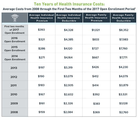 group term life insurance tax table 2017 how much does obamacare cost in 2017 ehealth insurance
