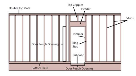 framing a door build a wall with a door in 3 simple steps acme tools