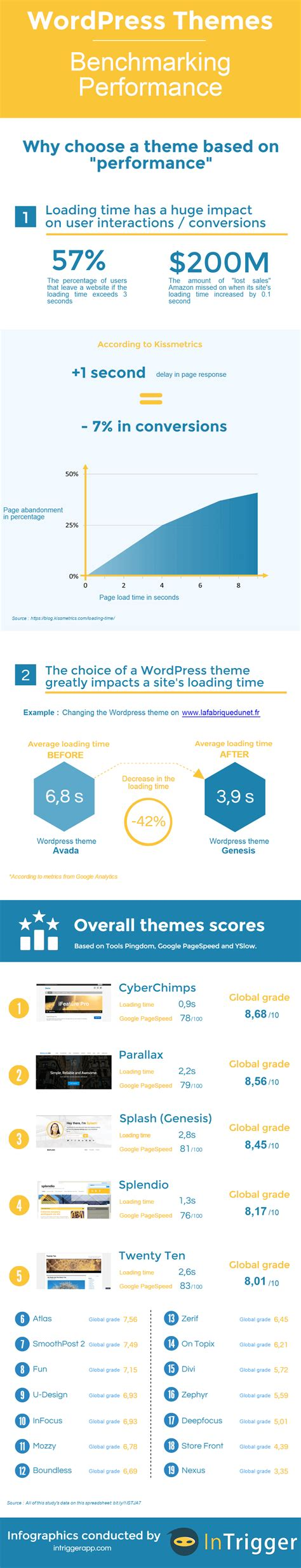 Comparison Of 20 Wordpress Themes  Performance & Average