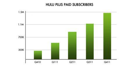 hulu plus phone number hulu customer service chat