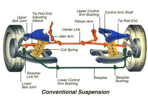 car suspension parts names basic car parts diagram shocks struts ball joints coil