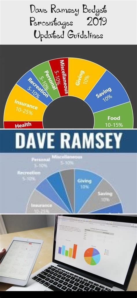 Zander insurance tips   insurance advice and faq. Does your budget measure up to Dave Ramsey's recommended budget percentages? Click through to ...