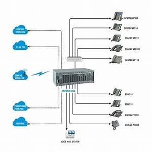 What Is The Difference Between Pabx And Ip Pbx
