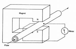 What Is Electromagnetic Flow Meter