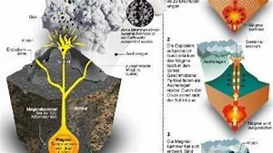 Aufbau Eines Berichts : infografik aufbau eines vulkans welt ~ Whattoseeinmadrid.com Haus und Dekorationen