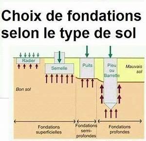Type De Sol Maison : choix de fondations selon le type de sol cours g nie civil cours ~ Melissatoandfro.com Idées de Décoration