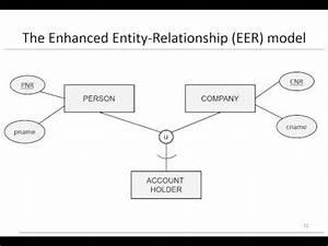 What Is An Eer Diagram