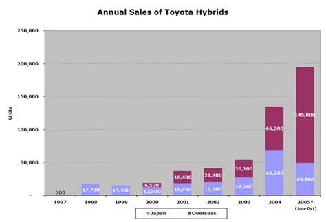 toyota sales worldwide toyota 39 s hybrid sales top 500 000
