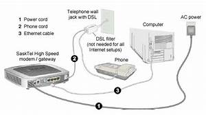 Installing Sasktel Internet And Gateway Registration