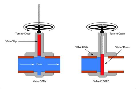 Valve Actuator Diagram by Manual Valve Actuators Selection Guide Engineering360