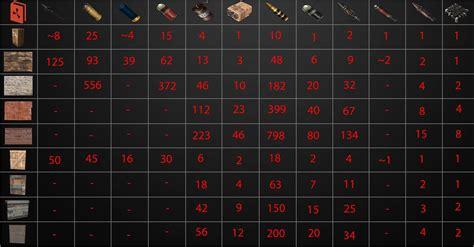 rust raid guide cost damage sheets