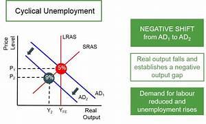 Diagram Of Workers Demand Deficient Unemployment Number