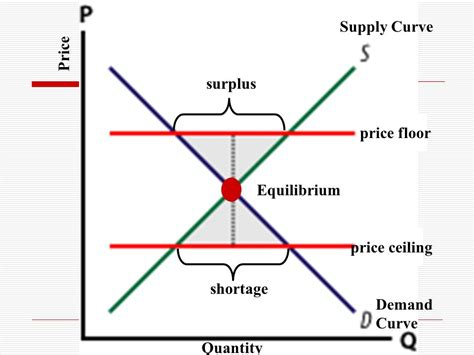 Equilibrium What Is The Equilibrium And Why Is It